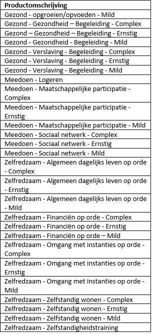 Producten Noord en Midden Drenthe